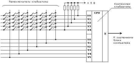...схему клавиатуры, представленную на рисунке, можно заметить, что все клавиши находятся в узлах матрицы.